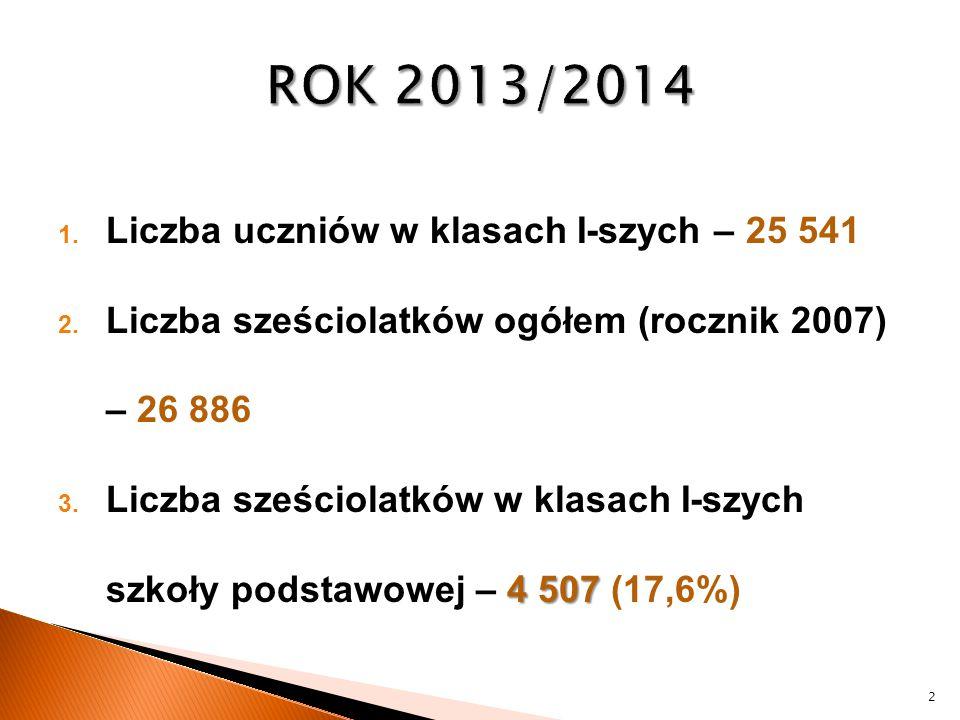 ROK 2013/2014 Liczba uczniów w klasach I-szych – 25 541