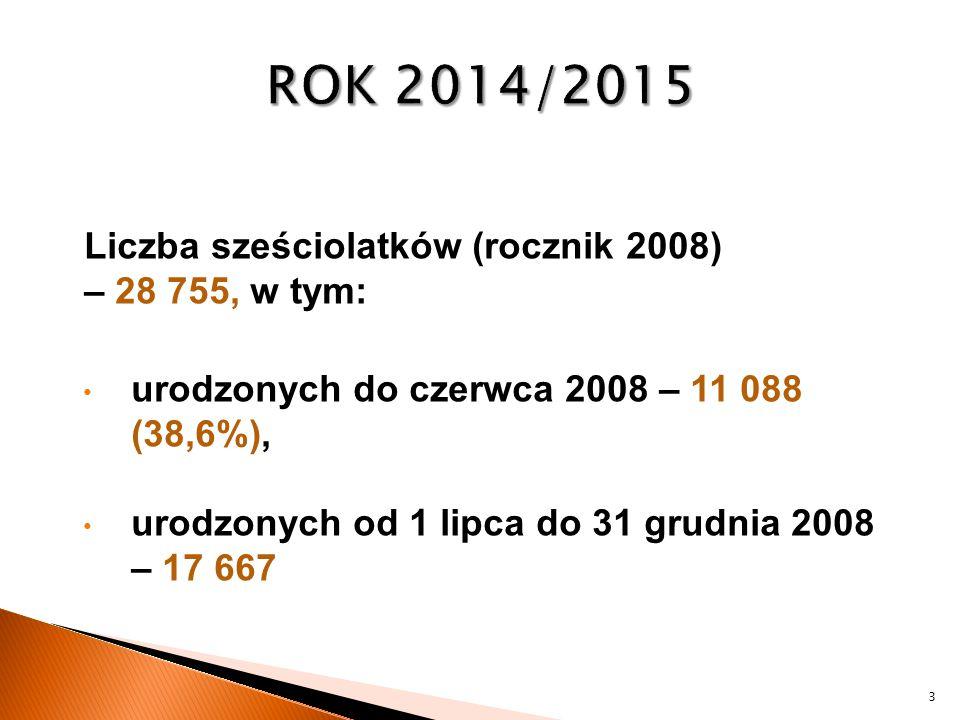 ROK 2014/2015 Liczba sześciolatków (rocznik 2008) – 28 755, w tym:
