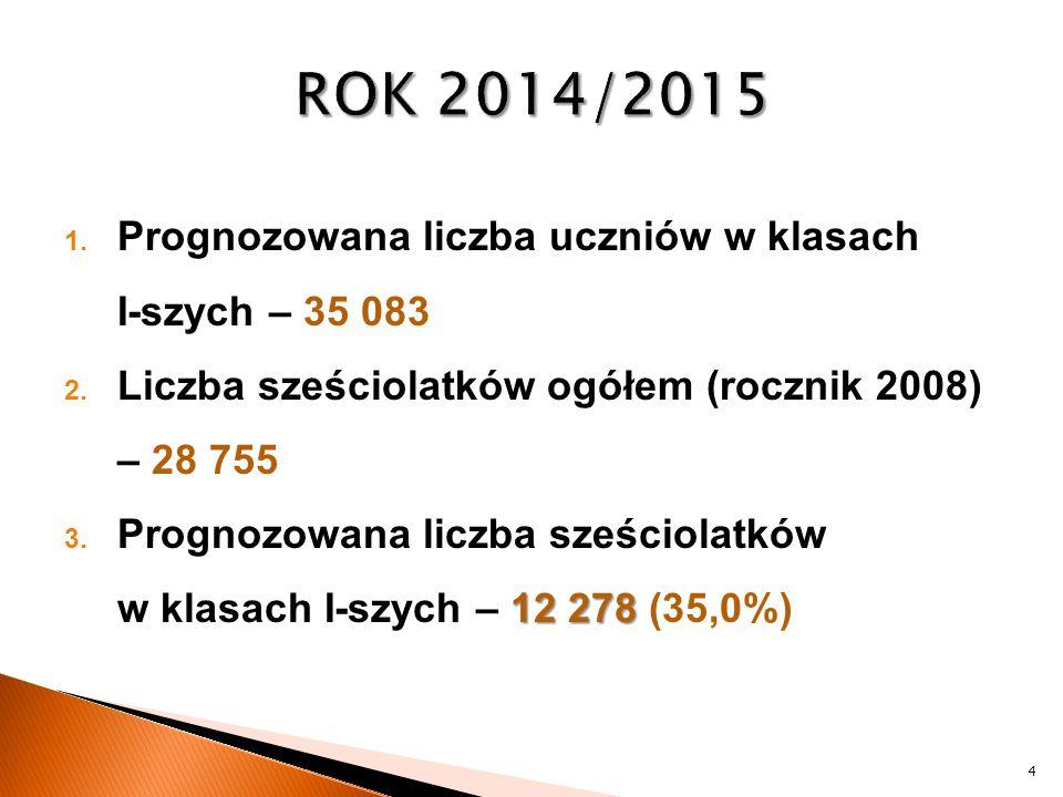 ROK 2014/2015 Prognozowana liczba uczniów w klasach I-szych – 35 083