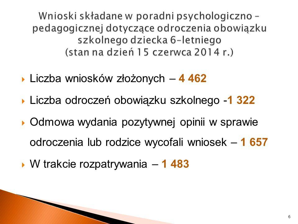 Liczba wniosków złożonych – 4 462