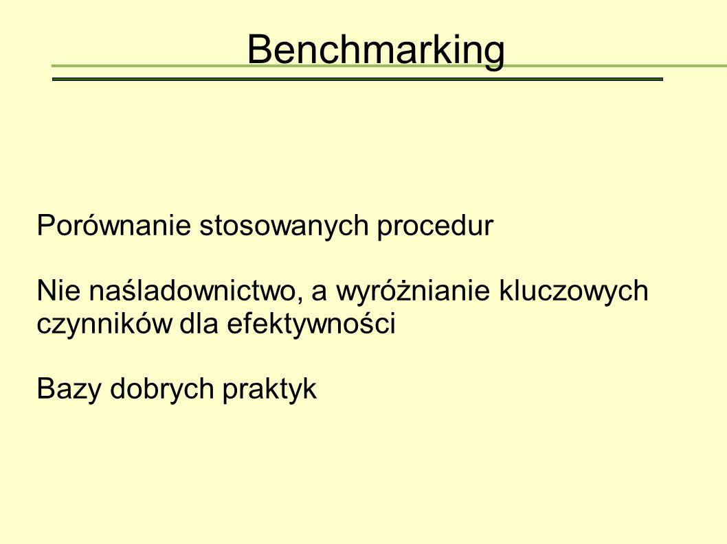 Benchmarking Porównanie stosowanych procedur
