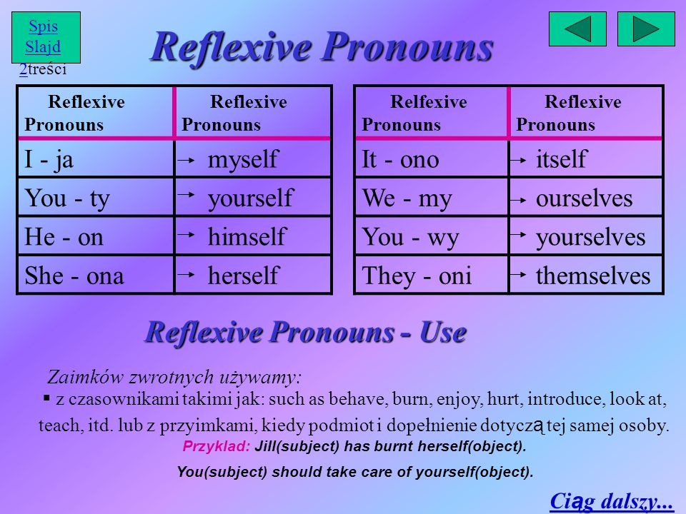 Reflexive Pronouns Reflexive Pronouns - Use I - ja myself You - ty