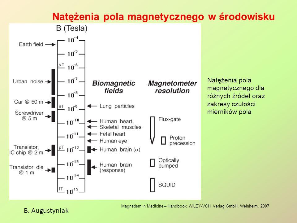 Natężenia pola magnetycznego w środowisku