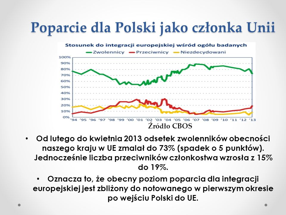 Poparcie dla Polski jako członka Unii