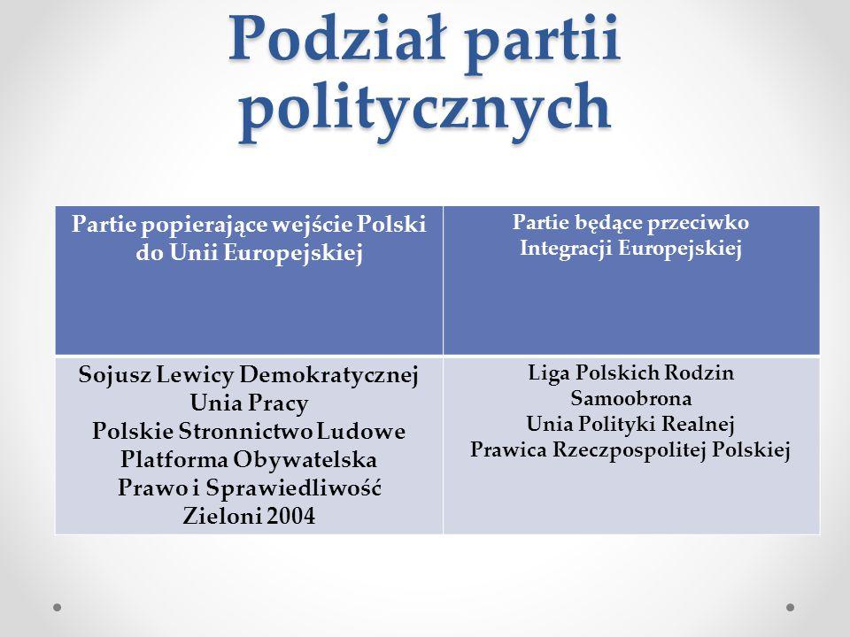 Podział partii politycznych