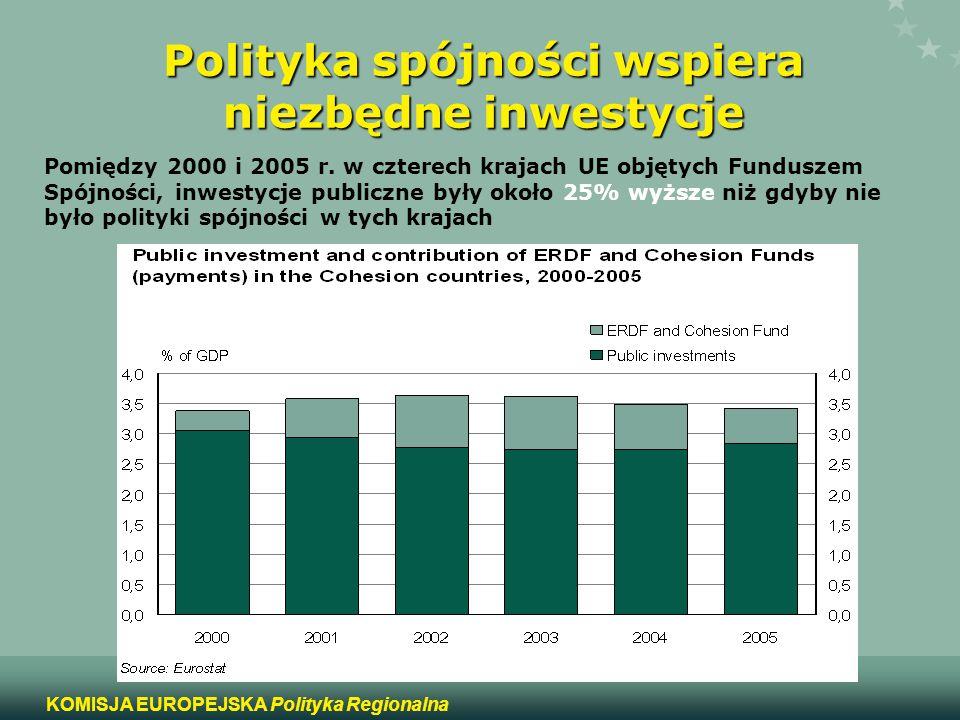 Polityka spójności wspiera niezbędne inwestycje