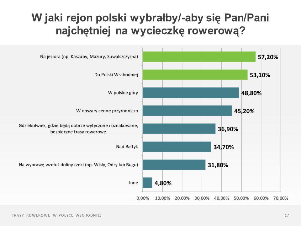 W jaki rejon polski wybrałby/-aby się Pan/Pani najchętniej na wycieczkę rowerową