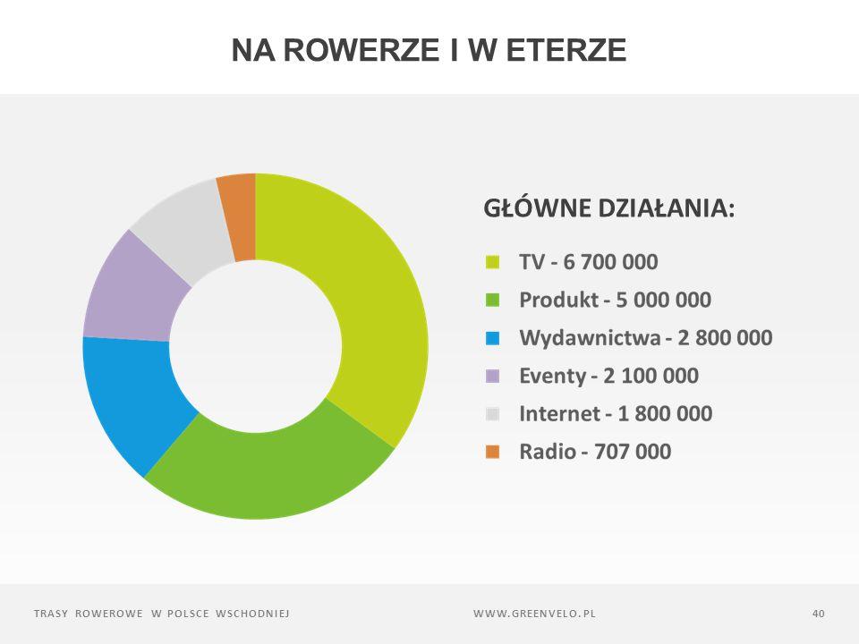 Na rowerze i w eterze Główne działania: www.greenvelo.pl