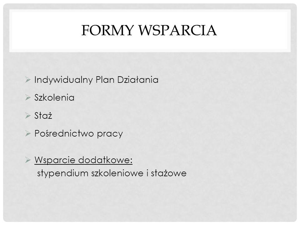 FORMY WSPARCIA Indywidualny Plan Działania Szkolenia Staż