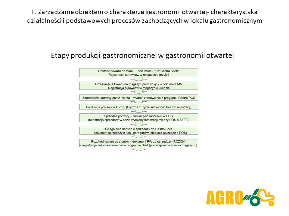 Etapy produkcji gastronomicznej w gastronomii otwartej