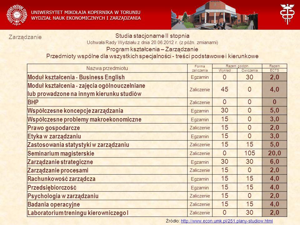 Moduł kształcenia - Business English 30 2,0