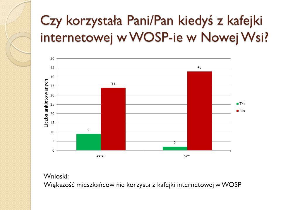 Czy korzystała Pani/Pan kiedyś z kafejki internetowej w WOSP-ie w Nowej Wsi
