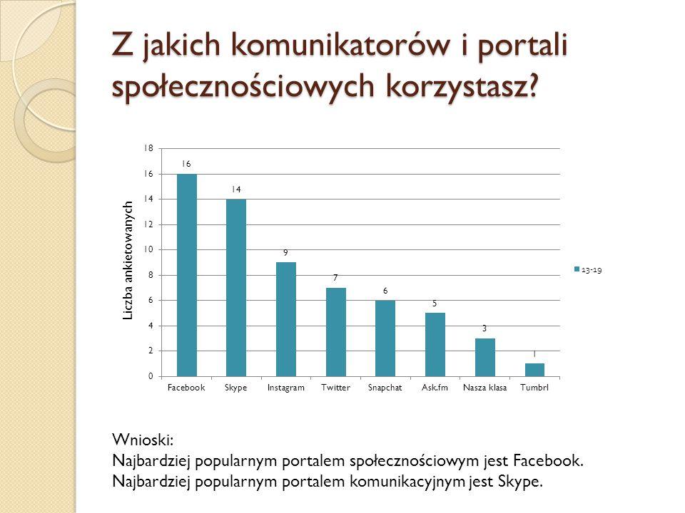 Z jakich komunikatorów i portali społecznościowych korzystasz
