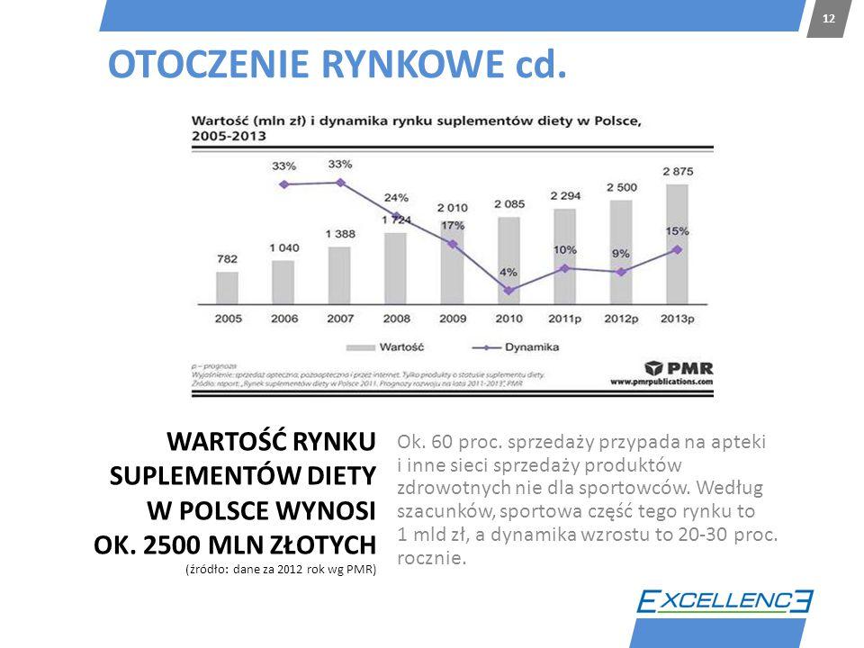 12 OTOCZENIE RYNKOWE cd. WARTOŚĆ RYNKU SUPLEMENTÓW DIETY W POLSCE WYNOSI OK. 2500 MLN ZŁOTYCH (źródło: dane za 2012 rok wg PMR)