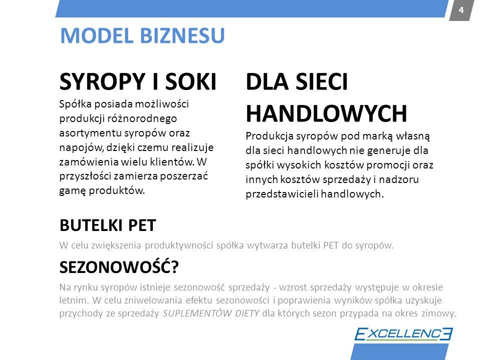 SYROPY I SOKI DLA SIECI HANDLOWYCH MODEL BIZNESU BUTELKI PET