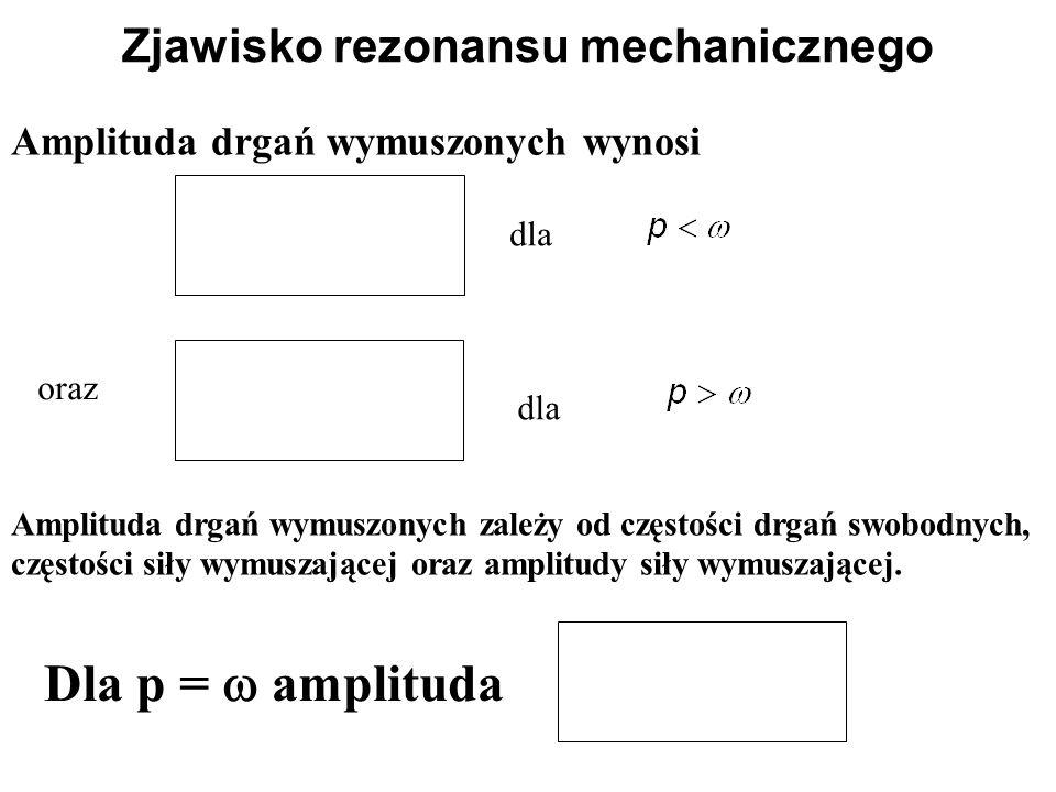 Zjawisko rezonansu mechanicznego