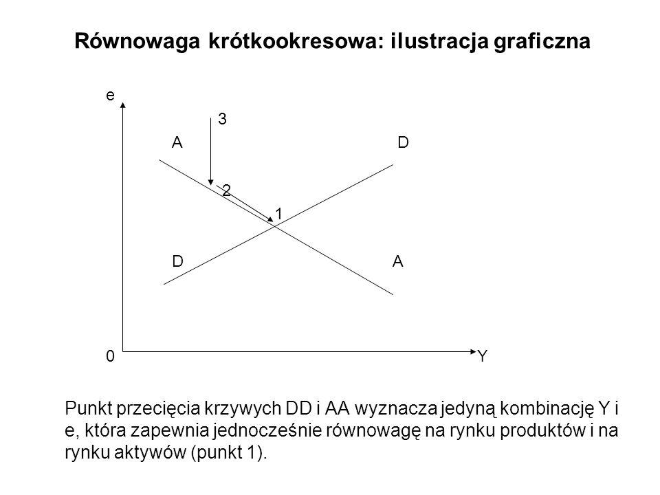 Równowaga krótkookresowa: ilustracja graficzna