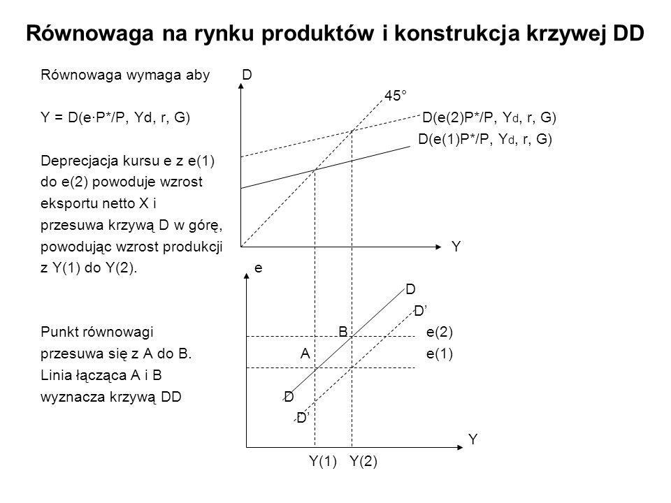 Równowaga na rynku produktów i konstrukcja krzywej DD