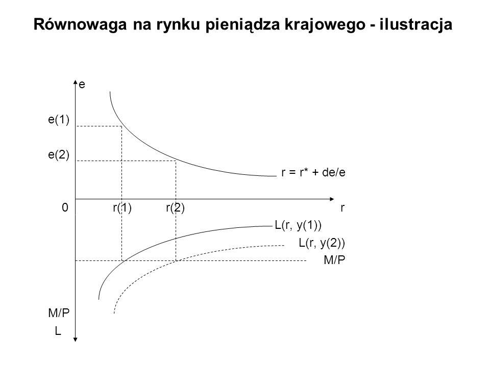 Równowaga na rynku pieniądza krajowego - ilustracja