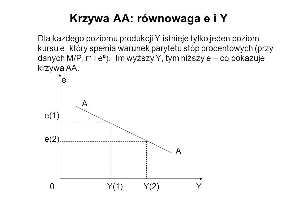 Krzywa AA: równowaga e i Y