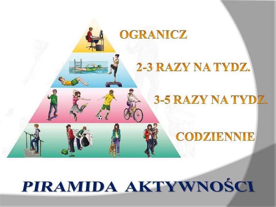 PIRAMIDA AKTYWNOŚCI OGRANICZ 2-3 RAZY NA TYDZ. 3-5 RAZY NA TYDZ.