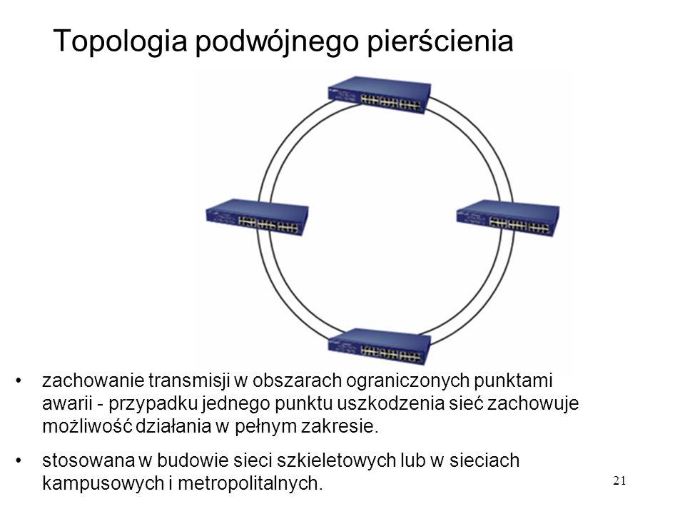Topologia podwójnego pierścienia