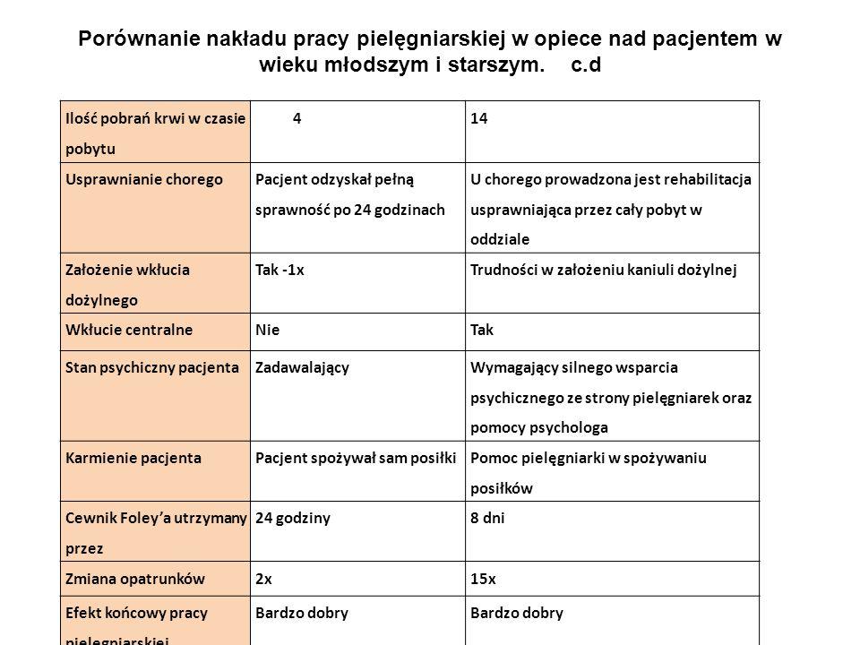 Porównanie nakładu pracy pielęgniarskiej w opiece nad pacjentem w wieku młodszym i starszym. c.d