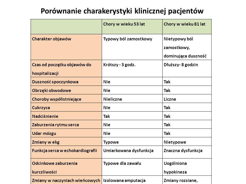 Porównanie charakerystyki klinicznej pacjentów