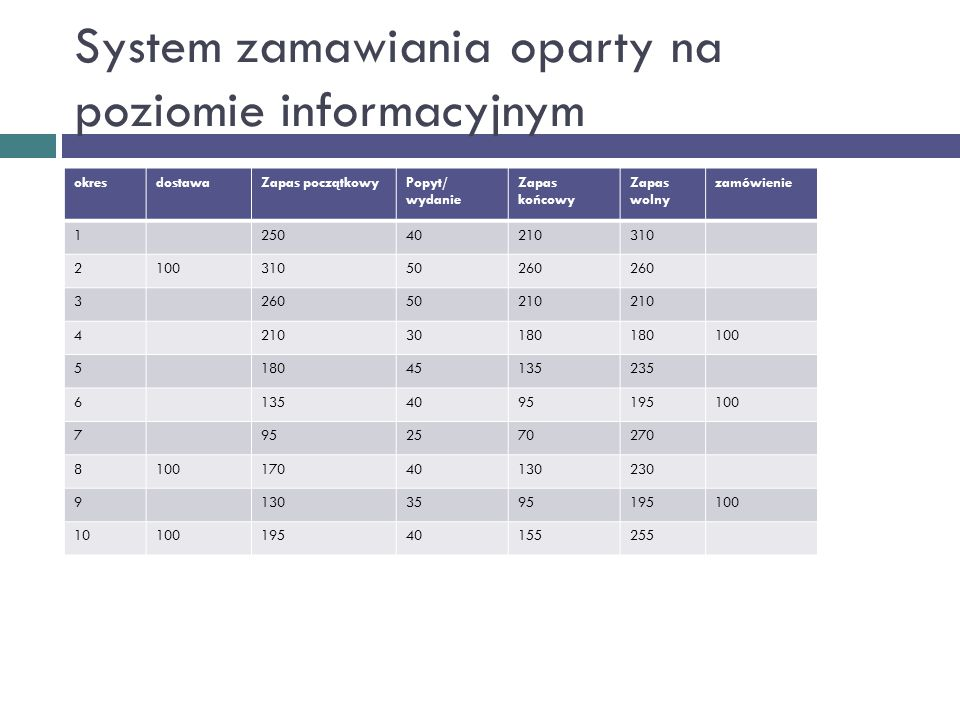 System zamawiania oparty na poziomie informacyjnym