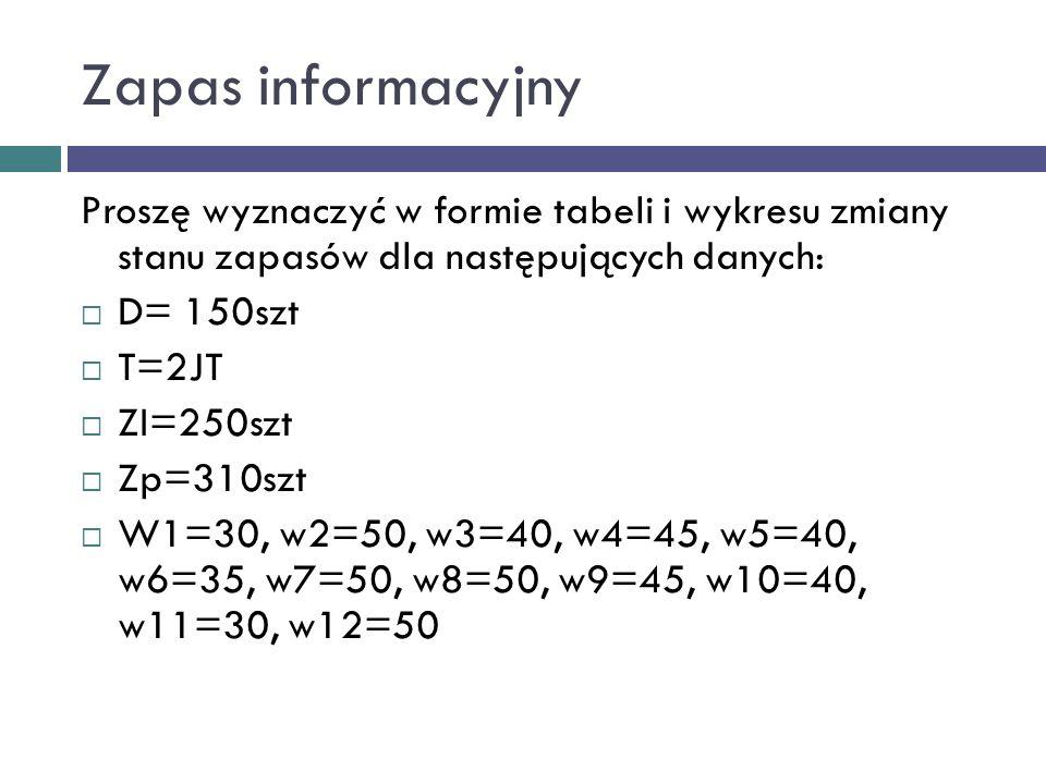 Zapas informacyjny Proszę wyznaczyć w formie tabeli i wykresu zmiany stanu zapasów dla następujących danych: