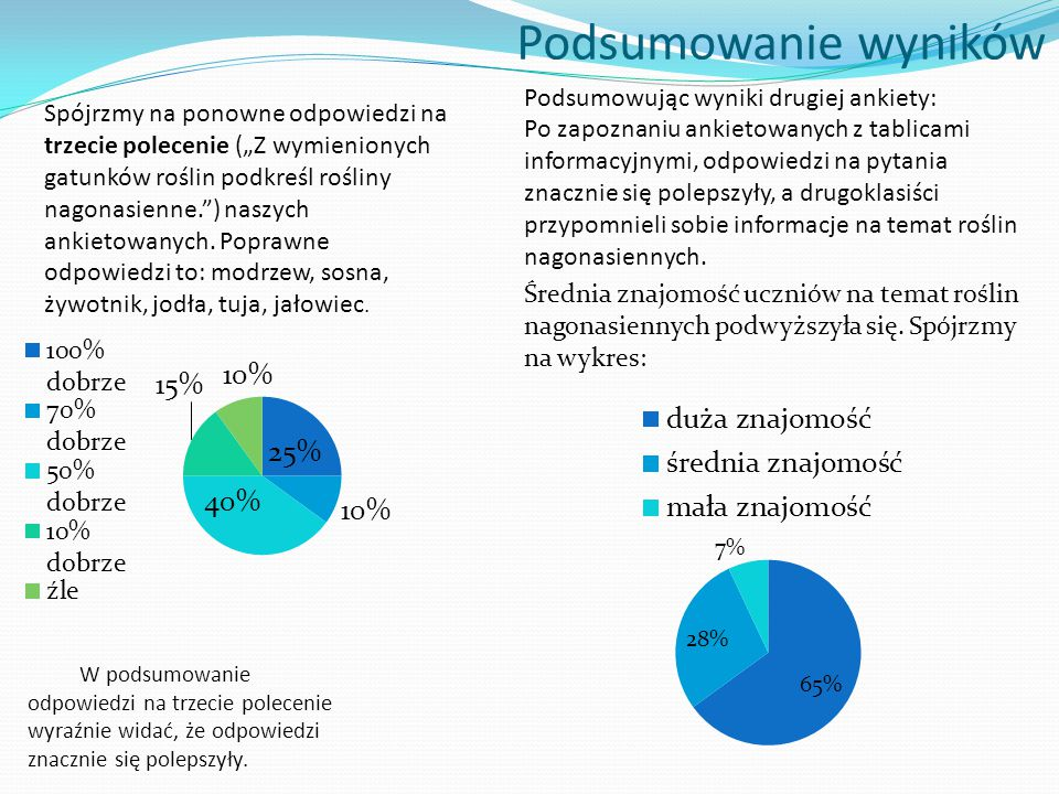 Podsumowanie wyników Podsumowując wyniki drugiej ankiety: