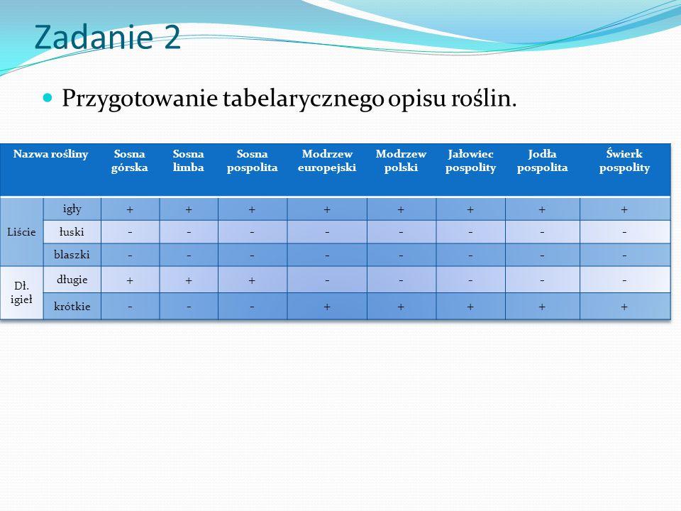 Zadanie 2 Przygotowanie tabelarycznego opisu roślin. + - Nazwa rośliny