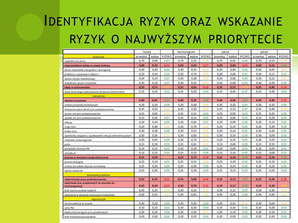 Identyfikacja ryzyk oraz wskazanie ryzyk o najwyższym priorytecie
