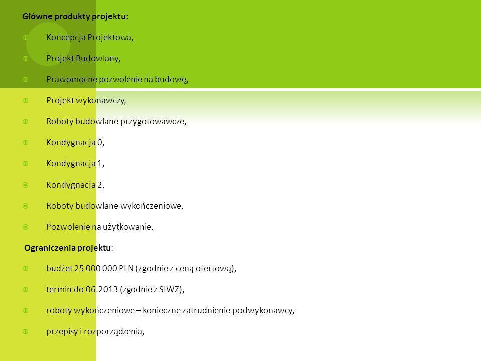 Główne produkty projektu: