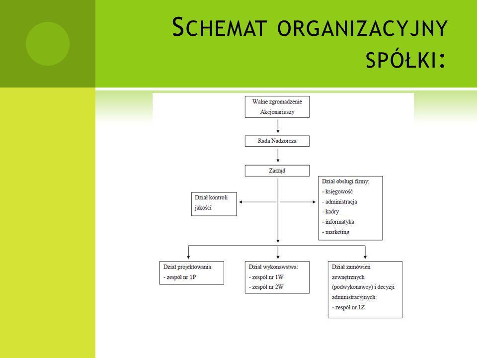 Schemat organizacyjny spółki: