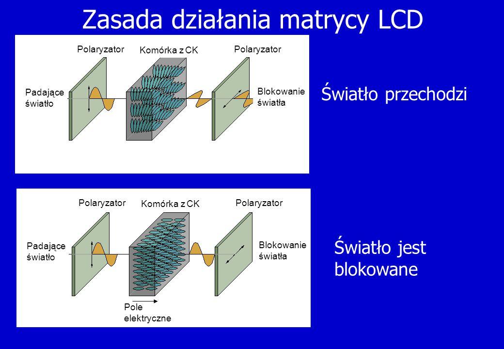 Zasada działania matrycy LCD