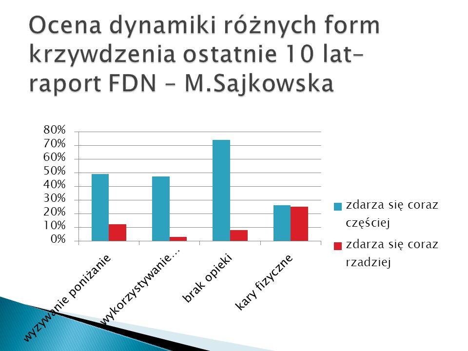 Ocena dynamiki różnych form krzywdzenia ostatnie 10 lat– raport FDN – M.Sajkowska