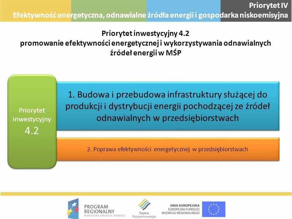 Priorytet IV Efektywność energetyczna, odnawialne źródła energii i gospodarka niskoemisyjna.