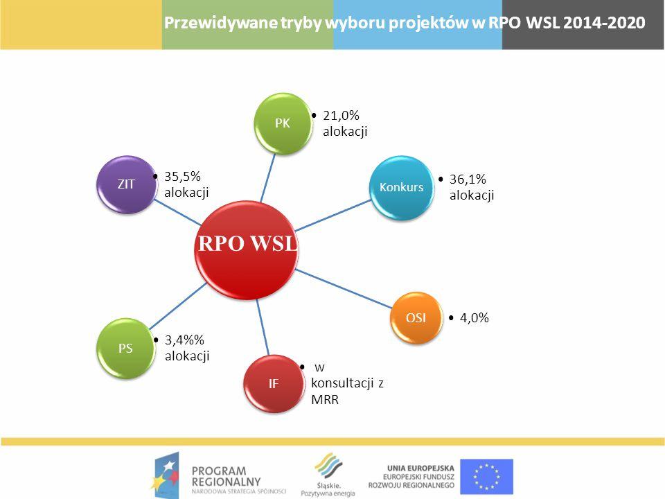 RPO WSL Przewidywane tryby wyboru projektów w RPO WSL 2014-2020 PK