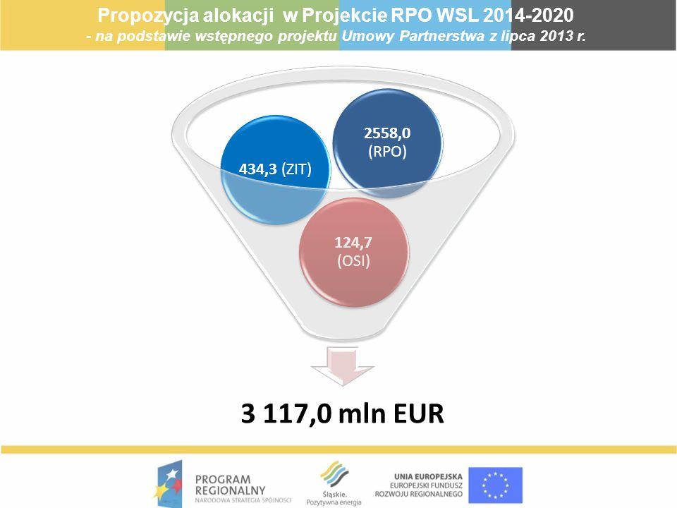 3 117,0 mln EUR Propozycja alokacji w Projekcie RPO WSL 2014-2020