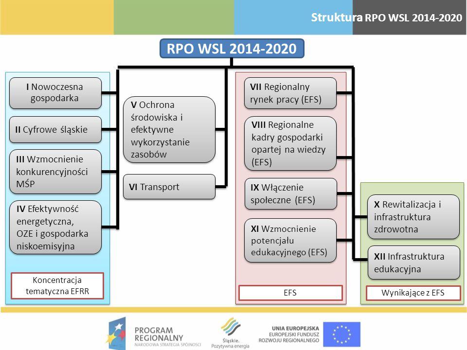 RPO WSL 2014-2020 Struktura RPO WSL 2014-2020 I Nowoczesna gospodarka