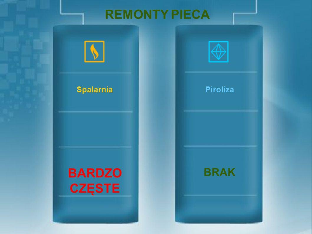 REMONTY PIECA BARDZO CZĘSTE