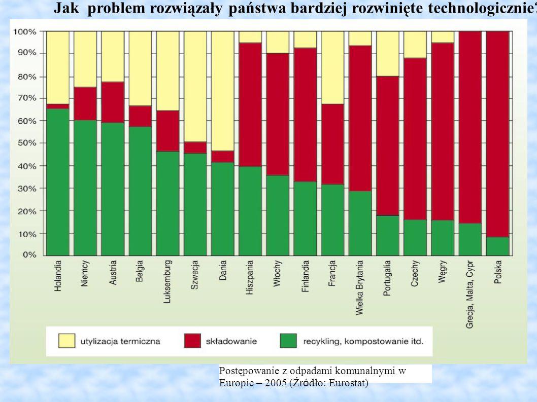 Jak problem rozwiązały państwa bardziej rozwinięte technologicznie