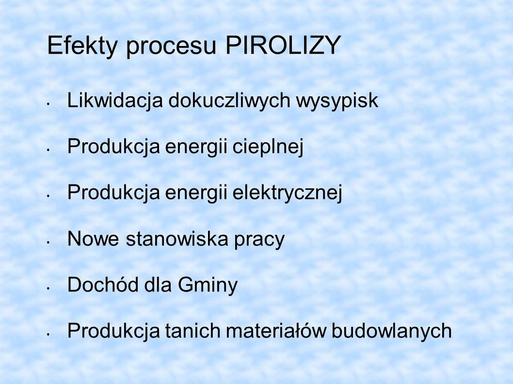 Efekty procesu PIROLIZY