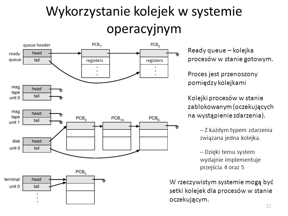 Wykorzystanie kolejek w systemie operacyjnym