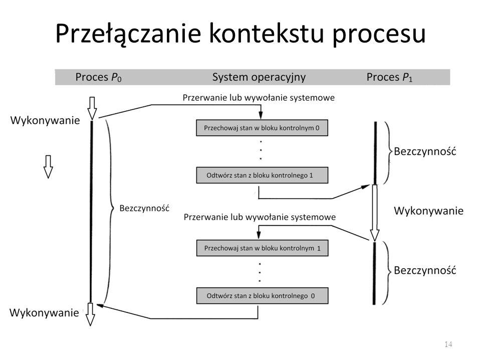 Przełączanie kontekstu procesu