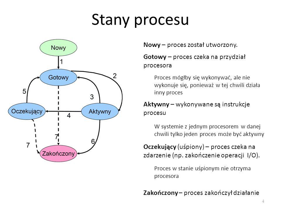 Stany procesu Nowy – proces został utworzony.