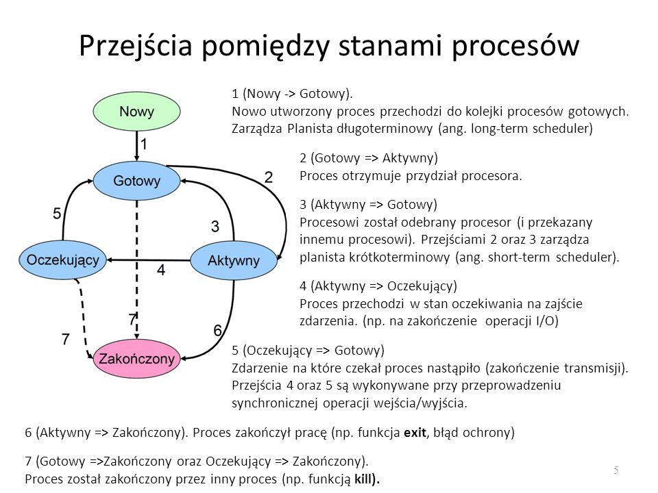 Przejścia pomiędzy stanami procesów