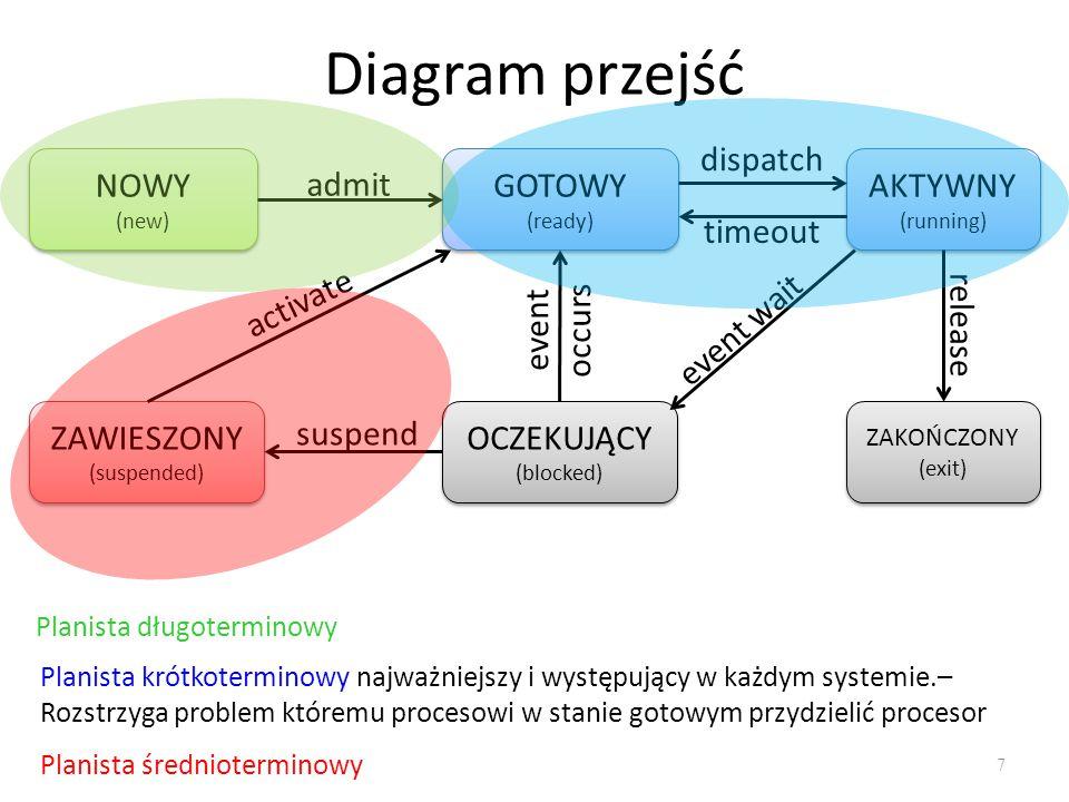 Diagram przejść dispatch NOWY GOTOWY AKTYWNY admit timeout activate