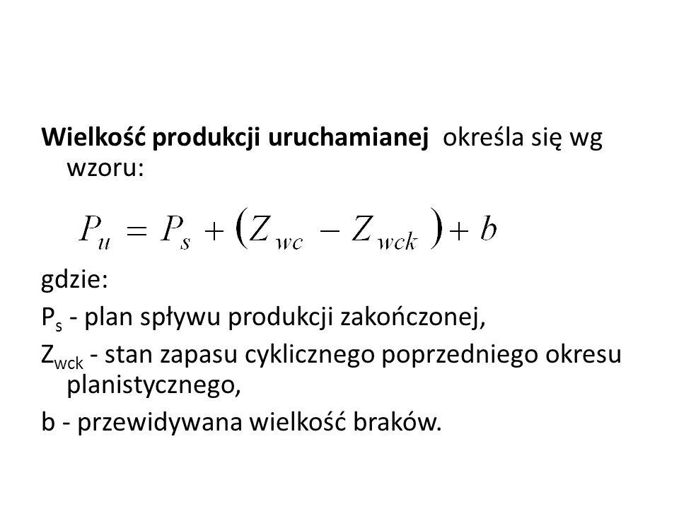 Wielkość produkcji uruchamianej określa się wg wzoru: gdzie: Ps - plan spływu produkcji zakończonej, Zwck - stan zapasu cyklicznego poprzedniego okresu planistycznego, b - przewidywana wielkość braków.